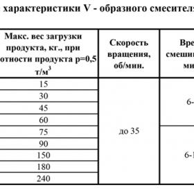 """V-Образный смеситель """"Спектр V-500"""""""