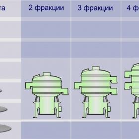 Размеры вибрационных сит
